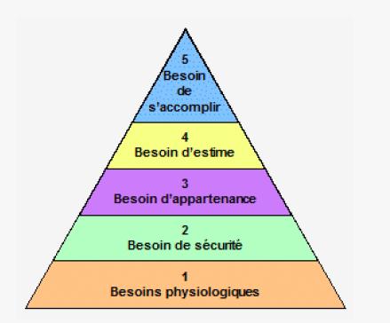 pyramide de Maslow les besoins