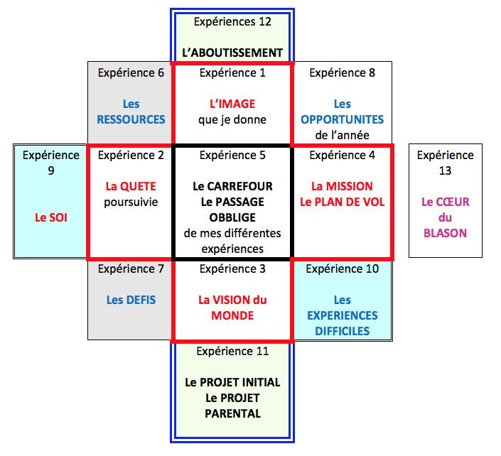 referenciel_naissance
